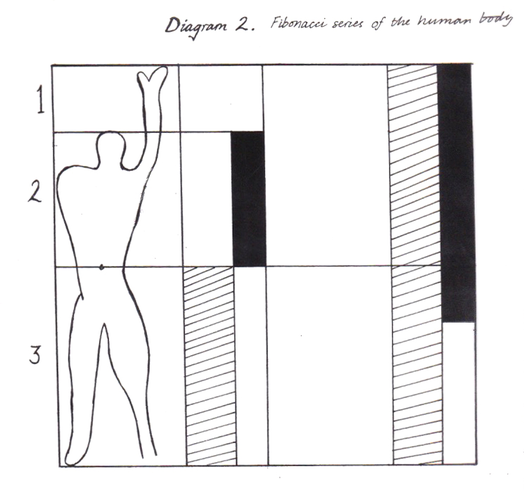 Le Corbusier modulor - Fibonacci series of the human body